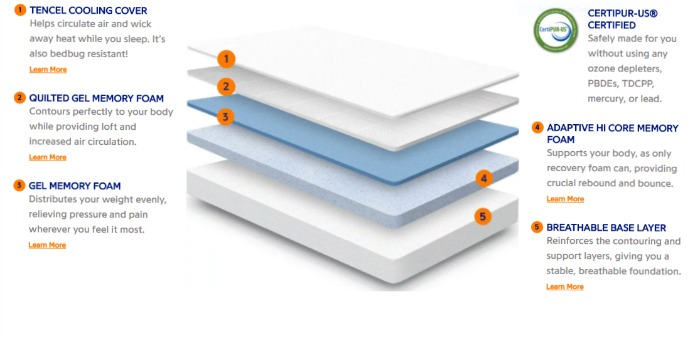 Tips For Choosing The Perfect Mattress 4